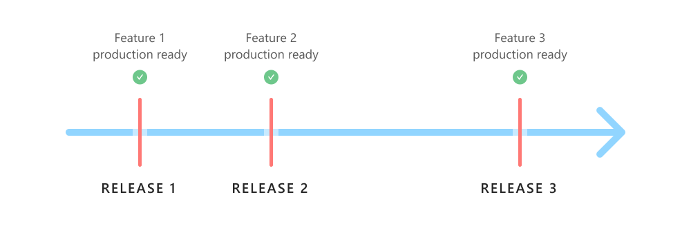 Time-based release on a deadline