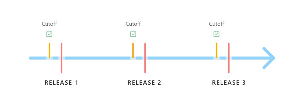 Release train