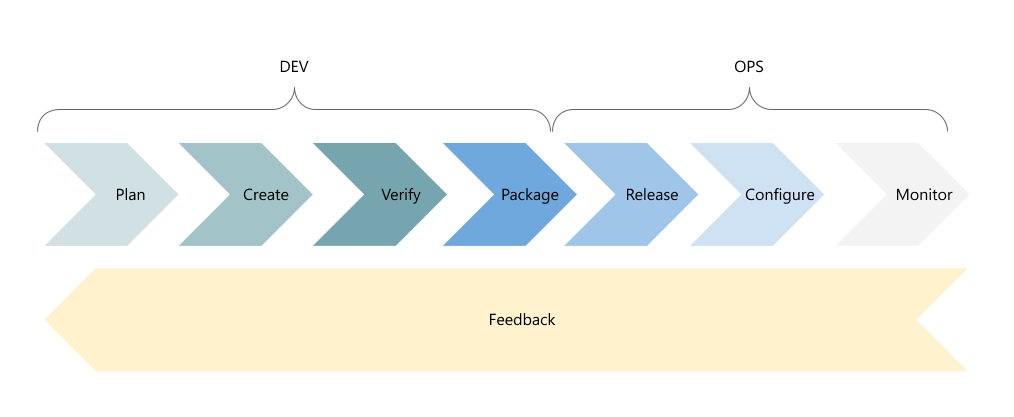 A diagram showing the DevOps cycle