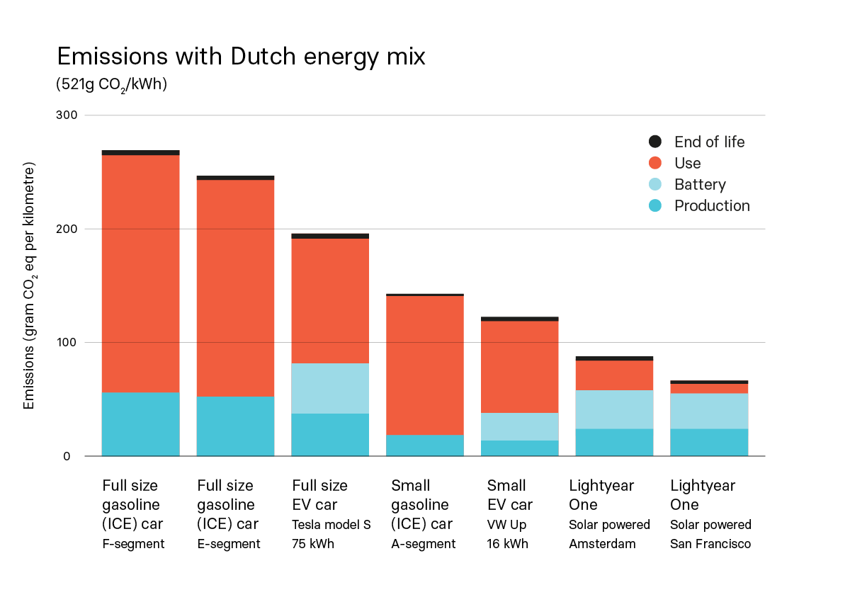 Lightyear emissions compared to other cars