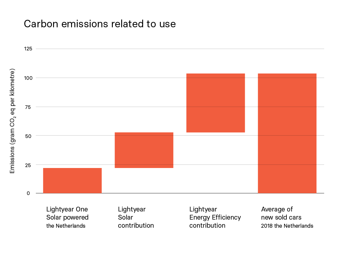 Carbon emissions from Lightyear One