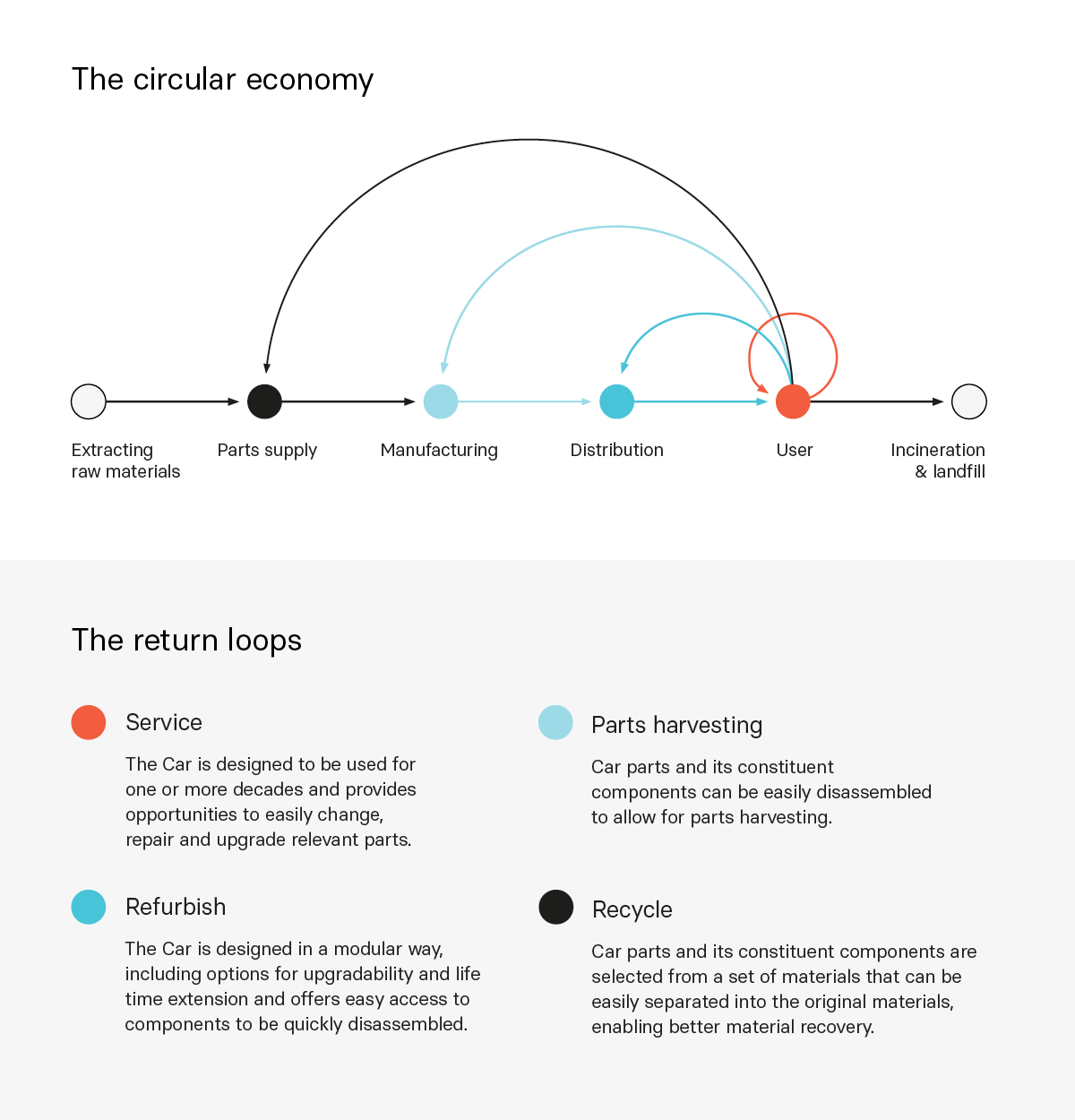 Lightyear one circular Economy