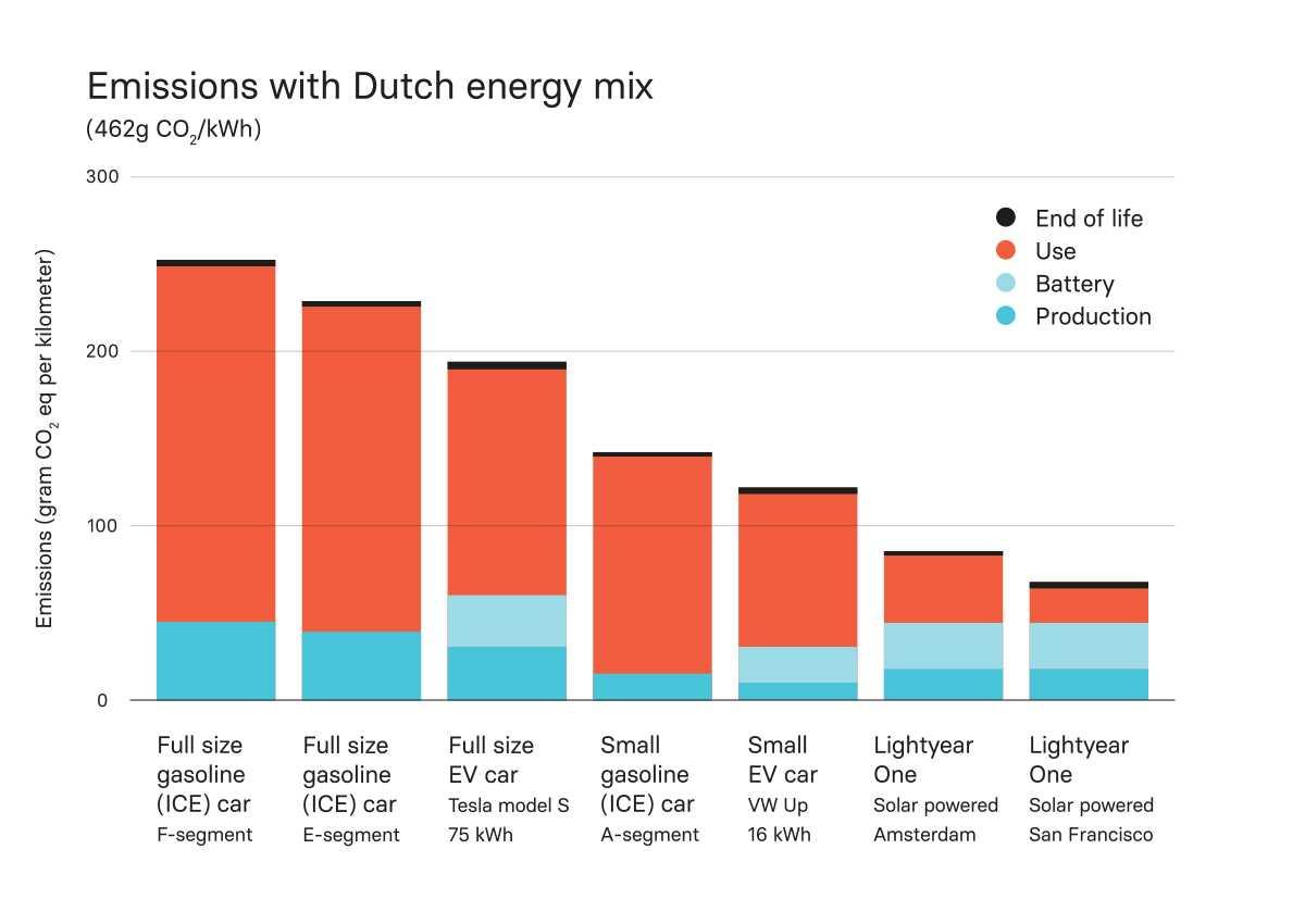 Lightyear One emissions