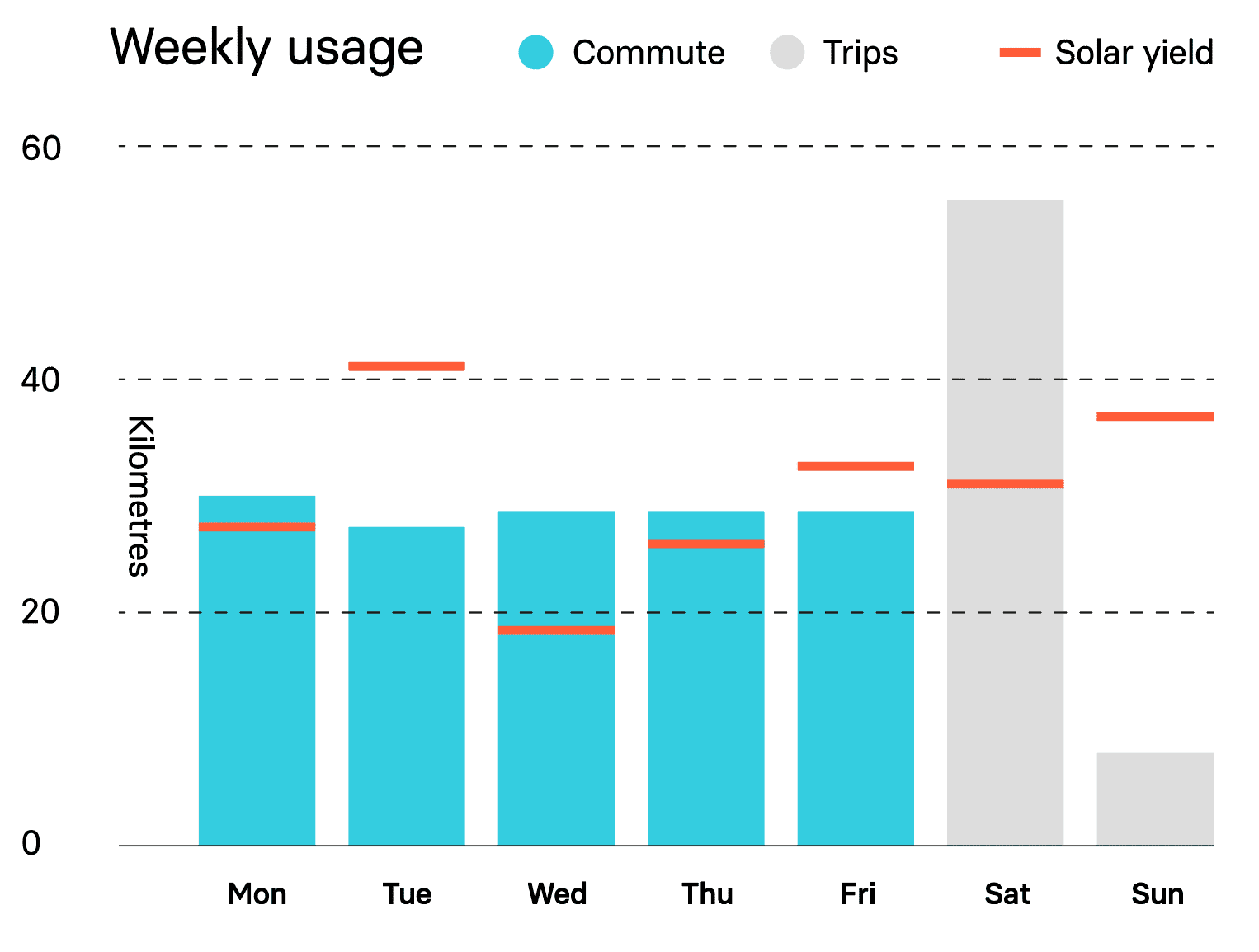 Weekly usage of Lightyear One
