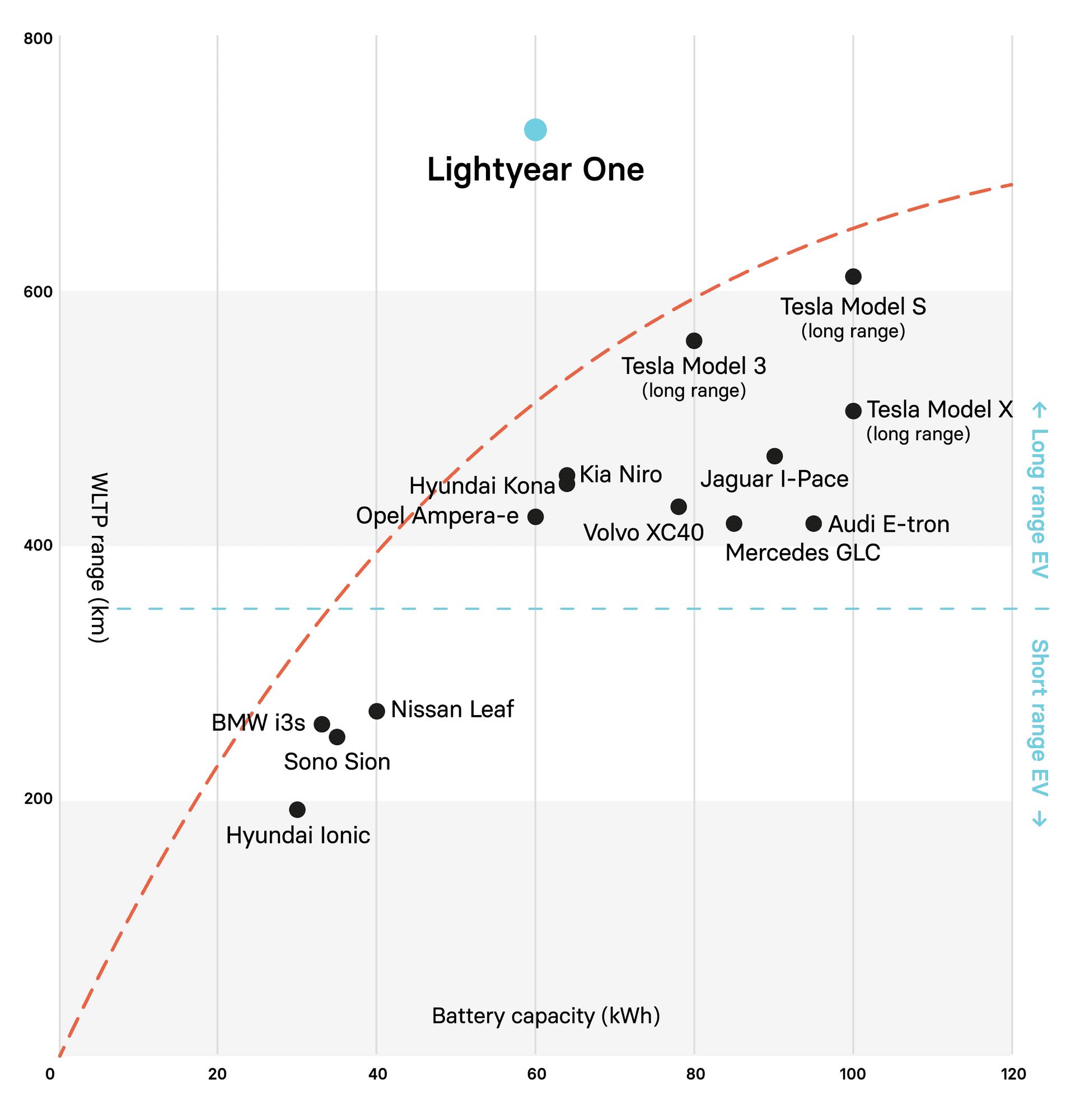 WLTP Range Lightyear One