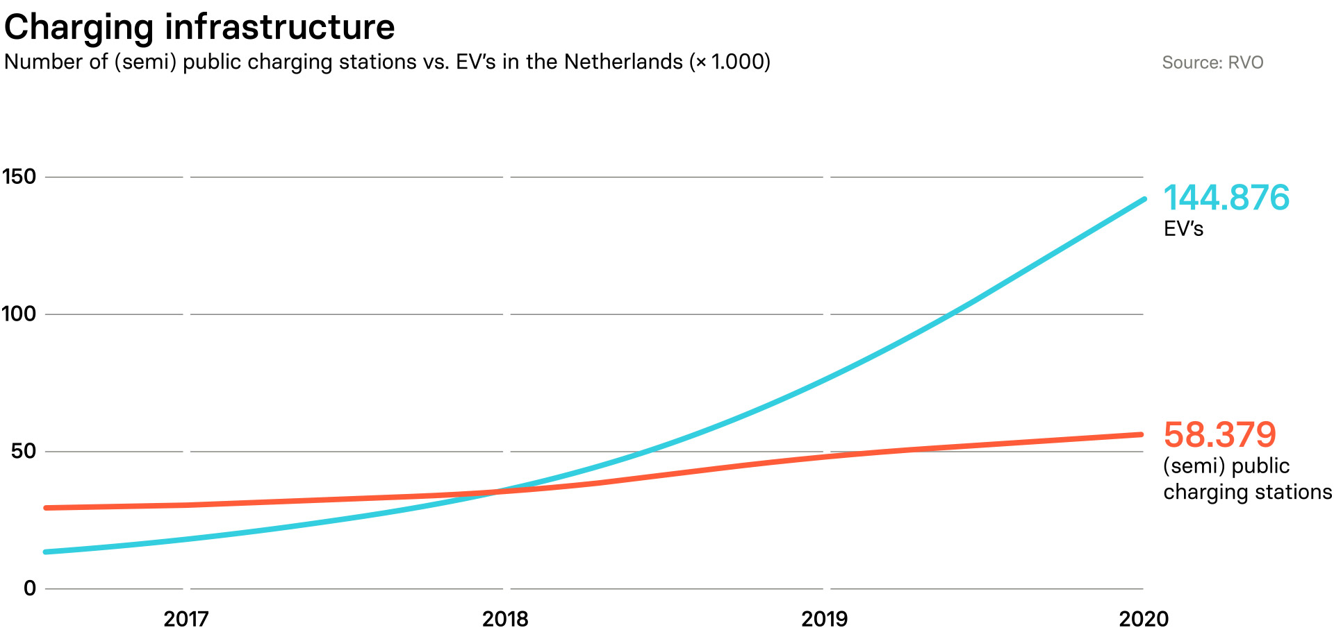 Graph illustrating growth of EV sales and charging infrastructure in the Netherlands