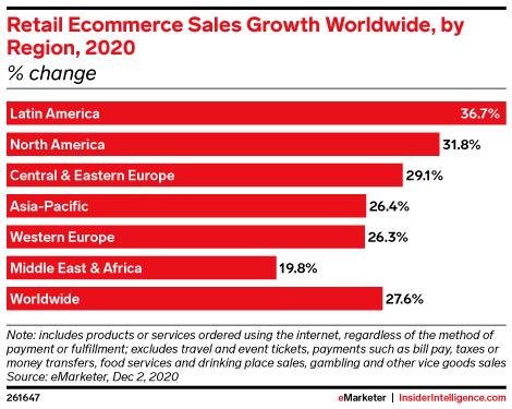 Wzrost sprzedaży na globalnych rynkach e-commerce w 2020