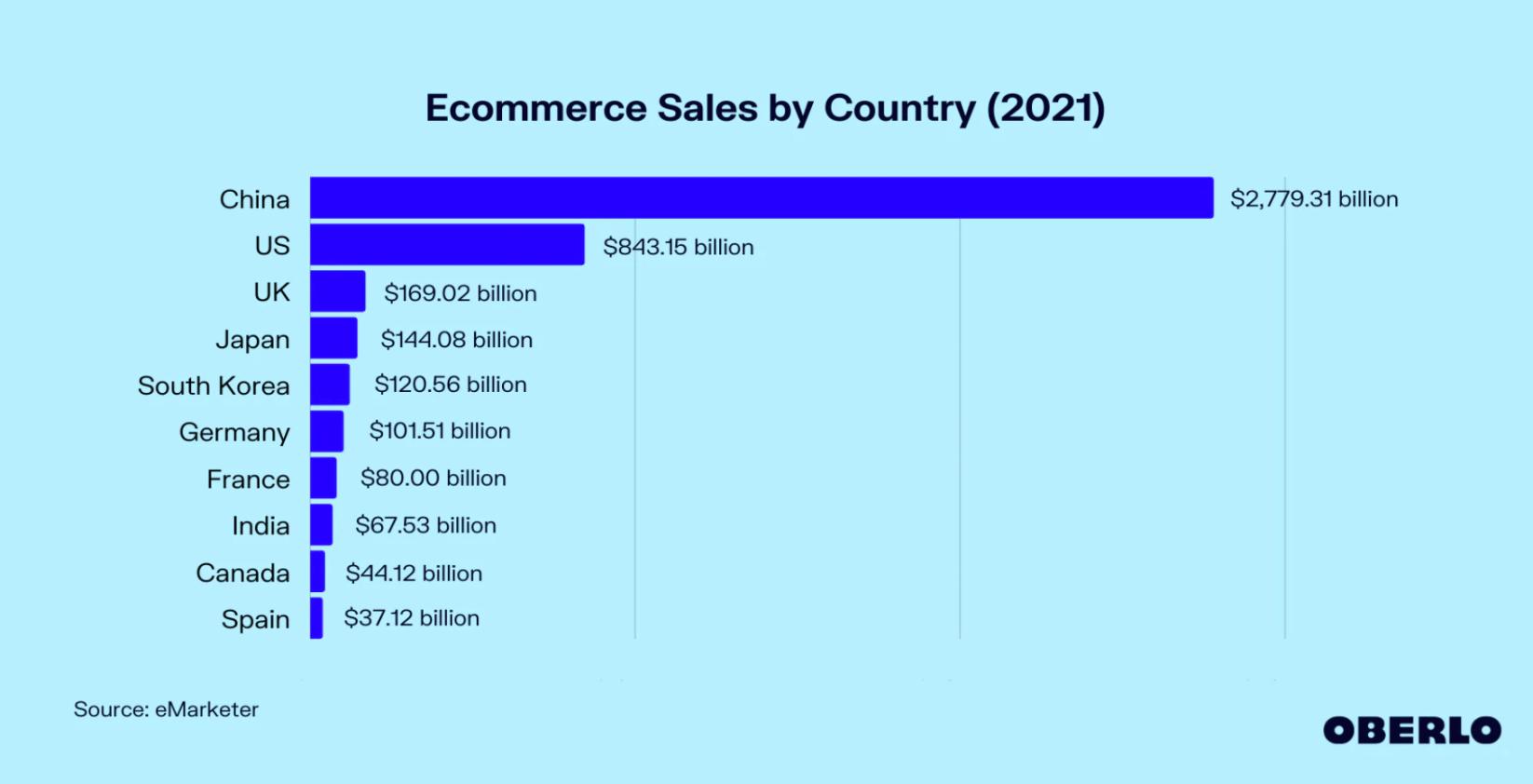 Przewidywana zmiana na rynkach e-commerce w 2021