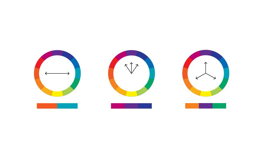 3 metody łączenia barw ze sobą na kole kolorów, kolory komplementarne, kolory analogowe, kolory triadyczne