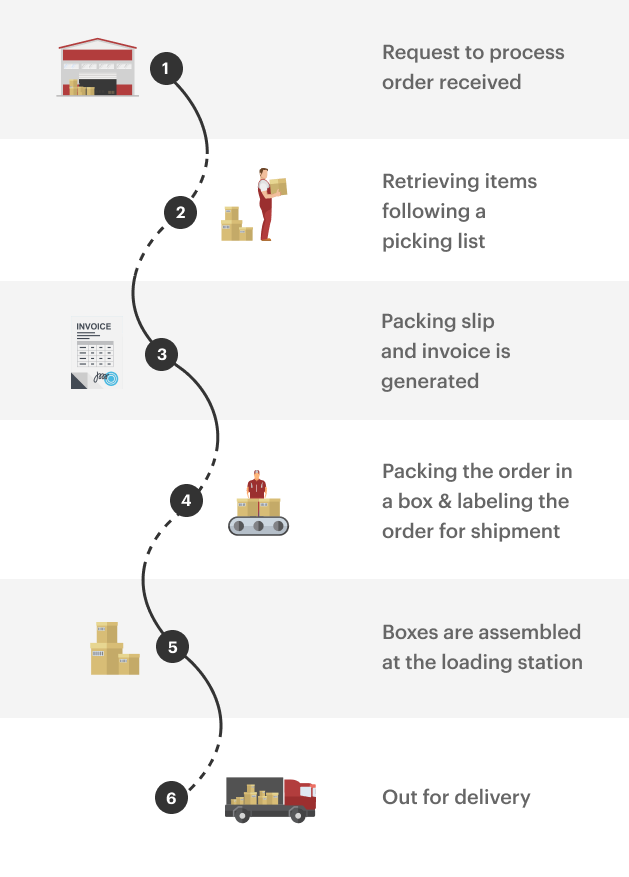 Order fulfilment workflow