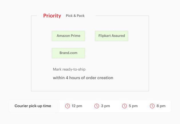 Eshopbox system is Amazon compliant & SLA driven