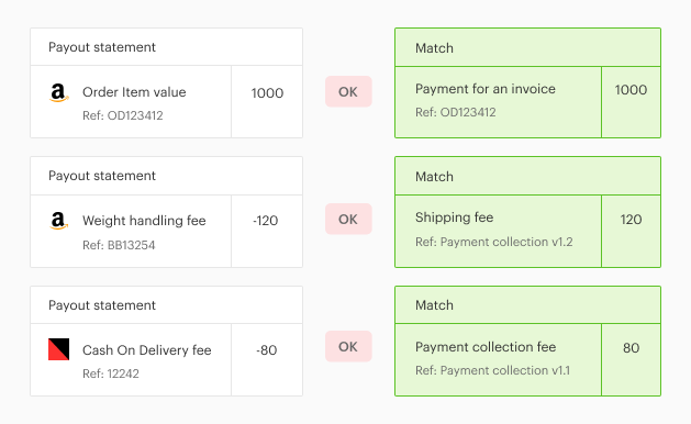 Automated reconciliation of your Amazon payments