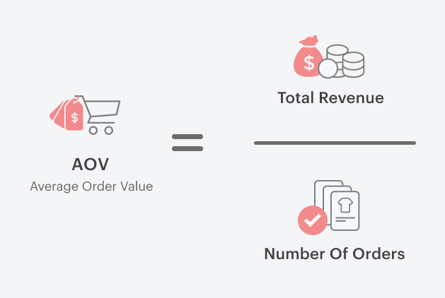 AOV formula