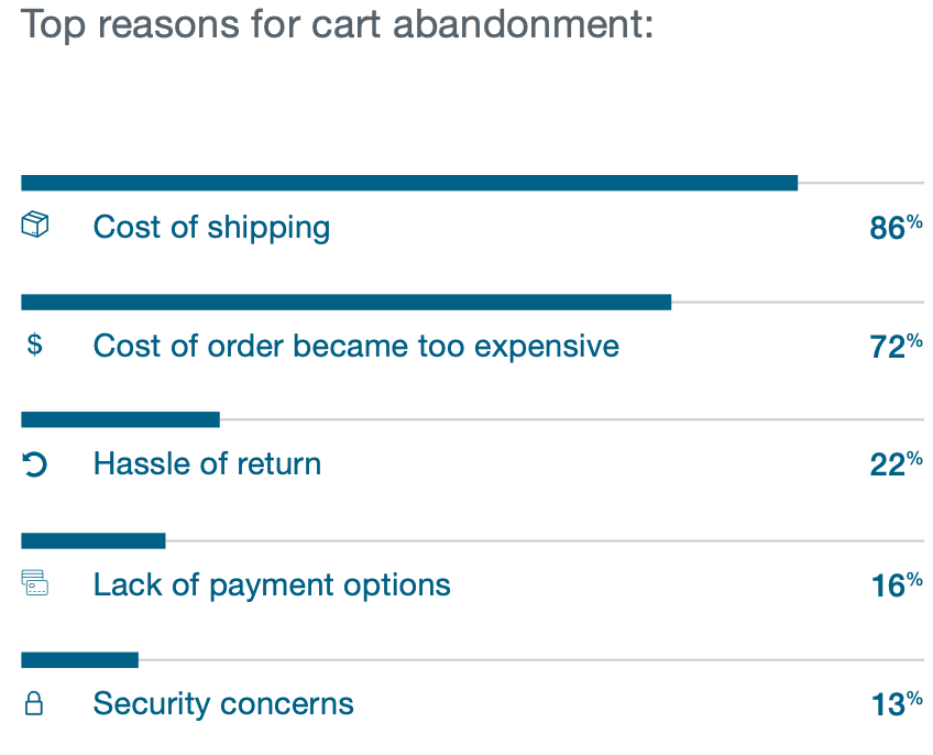 Reasons for shopping cart abandonment