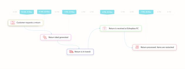 Eshopbox Automated returns tracking