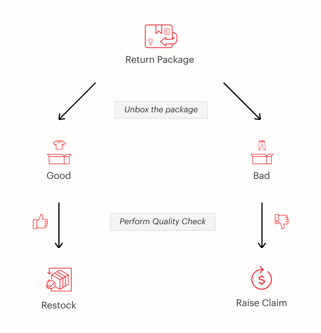 Eshopbox customisable returns workflows