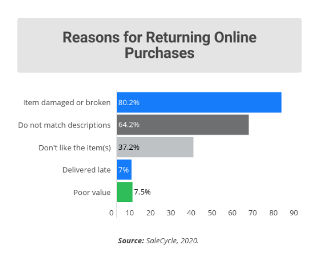 most common reasons for returns