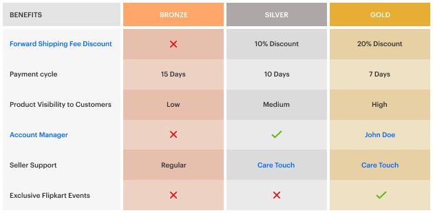 Flipkart tier benefits