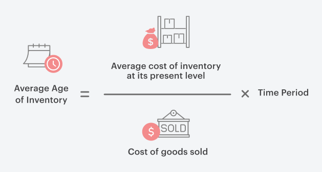 Average Age of Inventory Formula