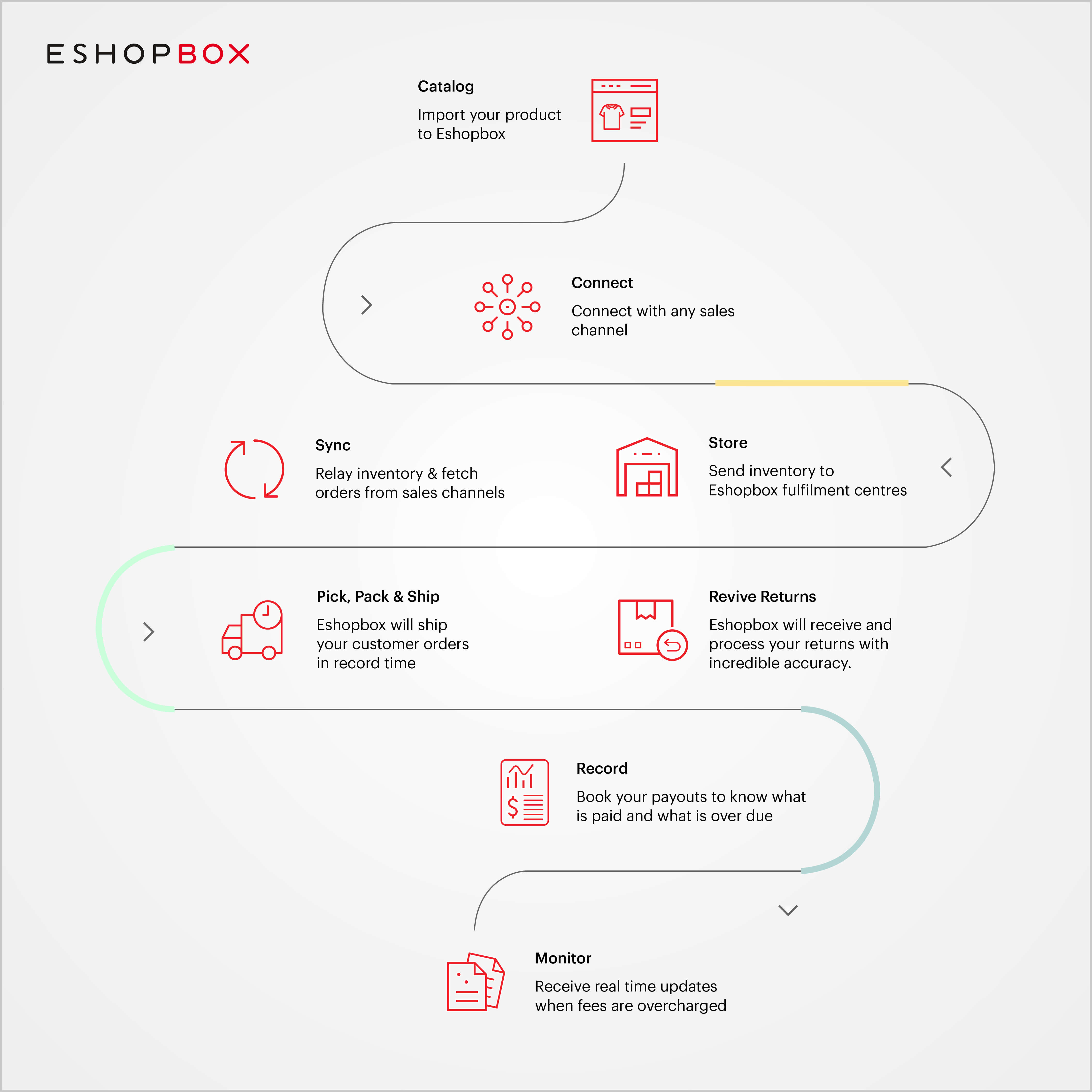 Eshopbox ecommerce workflow
