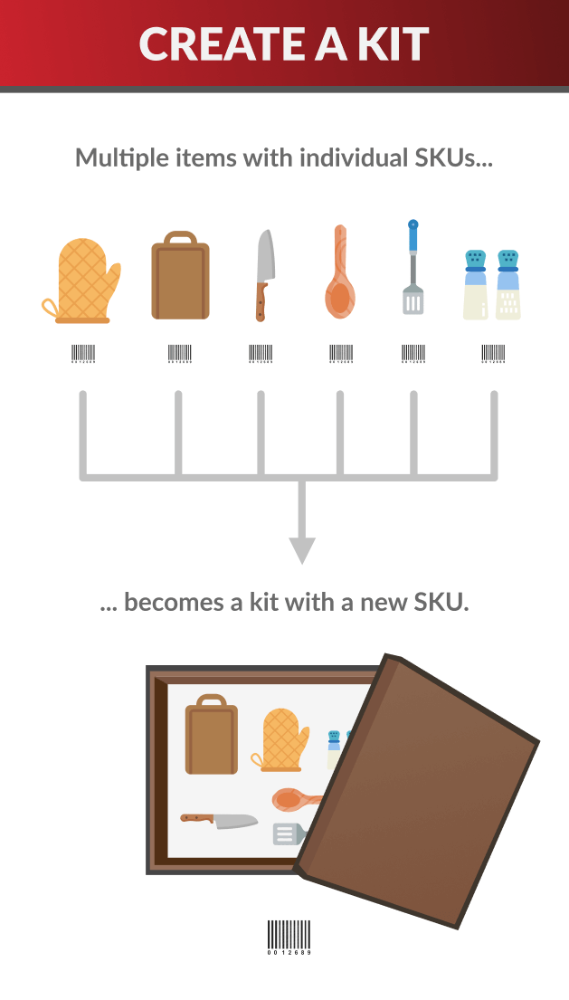 Multiple SKUs become a kit with a unique SKU