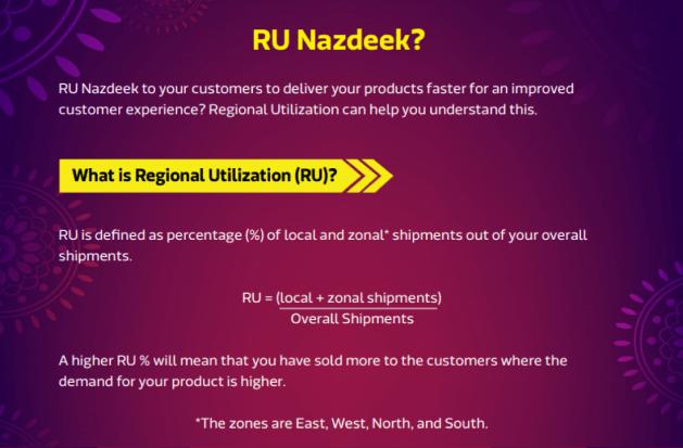Regional utilization of Flipkart