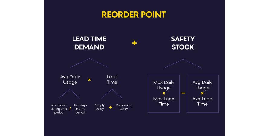 Reorder point formula