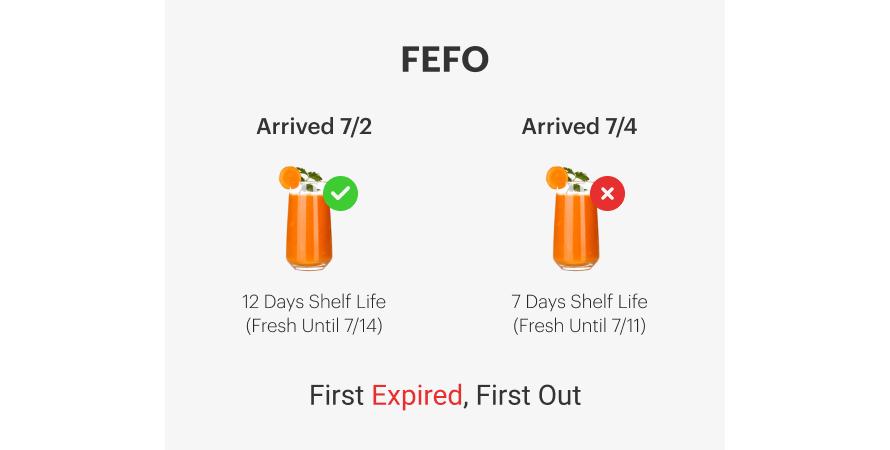 FEFO method