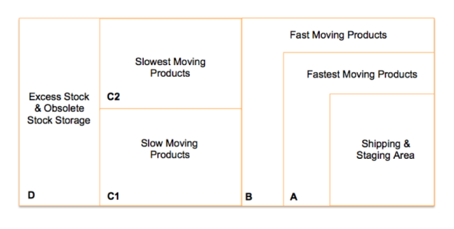 Warehouse optimisation by performing ABC