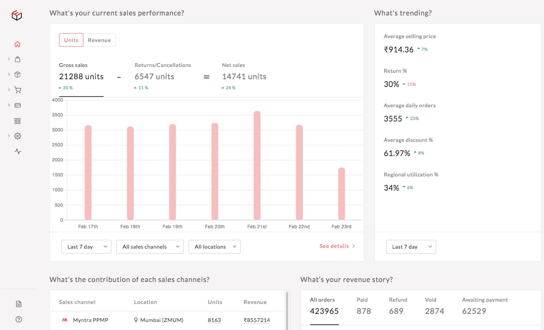 Overview of Eshopbox ecommerce platform
