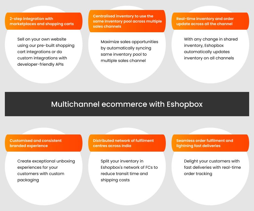 Multichannel ecommerce with Eshopbox