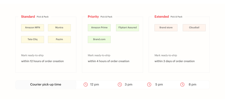 Eshopbox's optimised pick and pack process