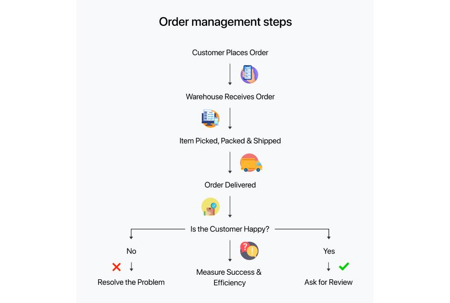 Order management steps