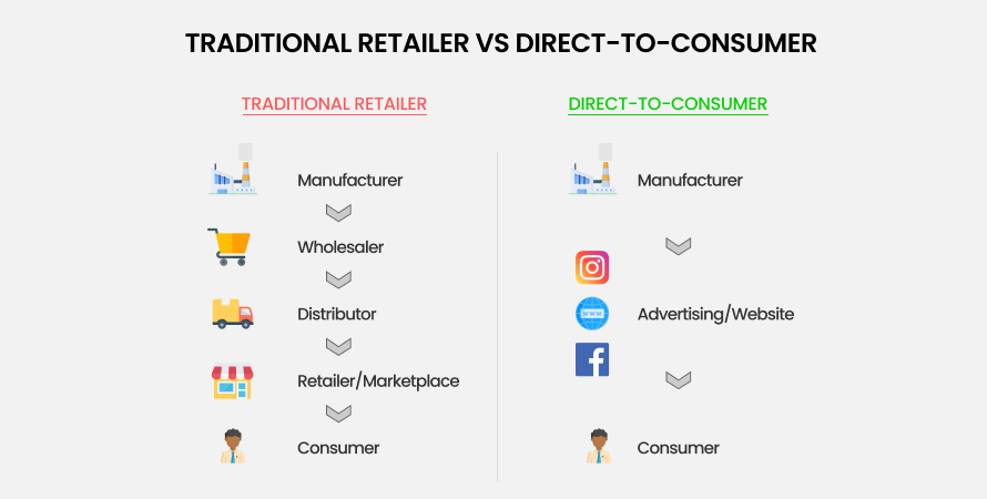 Traditional retailer vs direct-to-consumer (DTC)