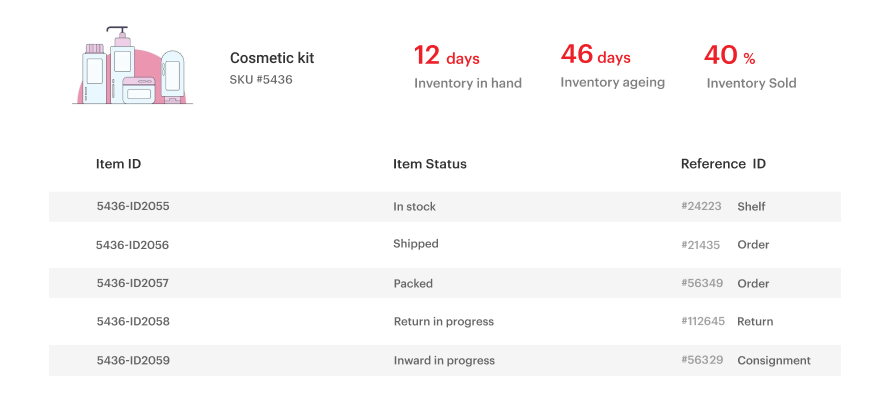 Eshopbox's actionable dashboards provide complete inventory visibility
