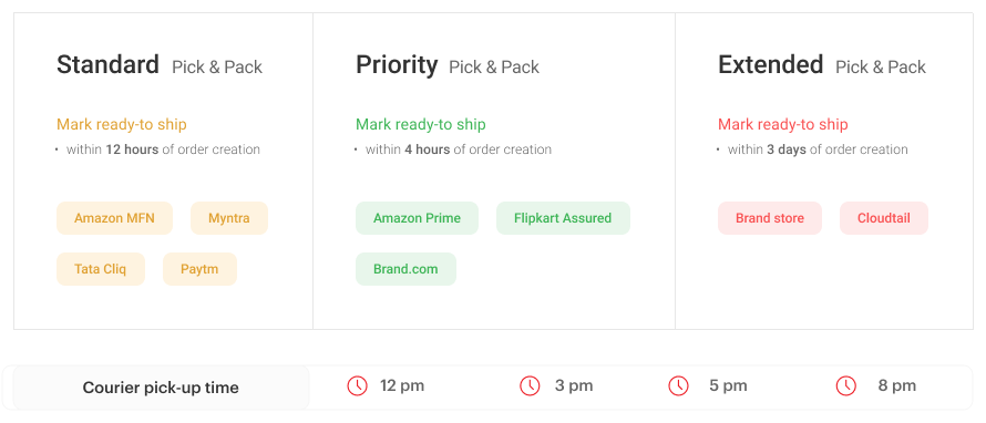 Eshopbox's streamlined pick and pack process