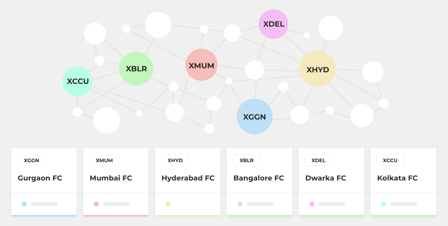 Eshopbox's distributed network of fulfilment centres