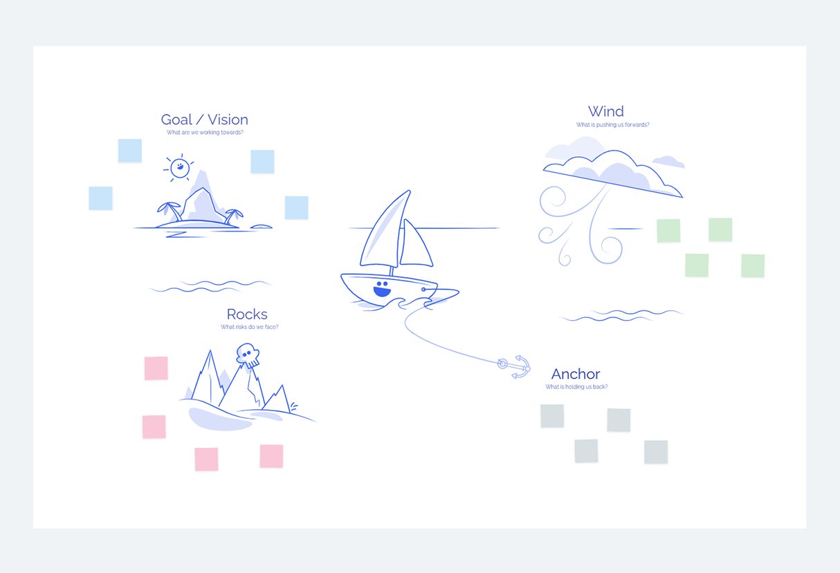 The Sailboat Retrospective Template