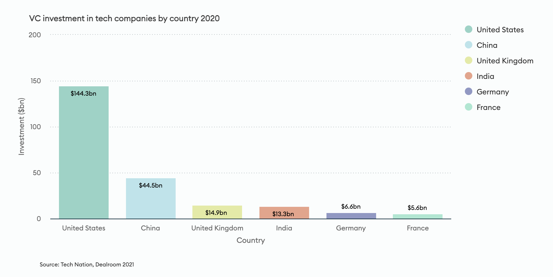 VC Investment 2021