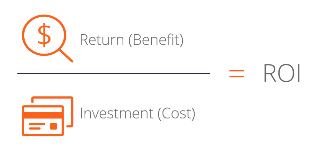 To calculate your ROI for your startup, divide the investment return with your investment cost.