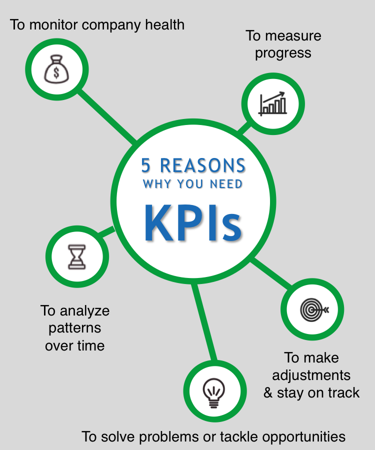 5 reasons why KPIs are necessary for your startup