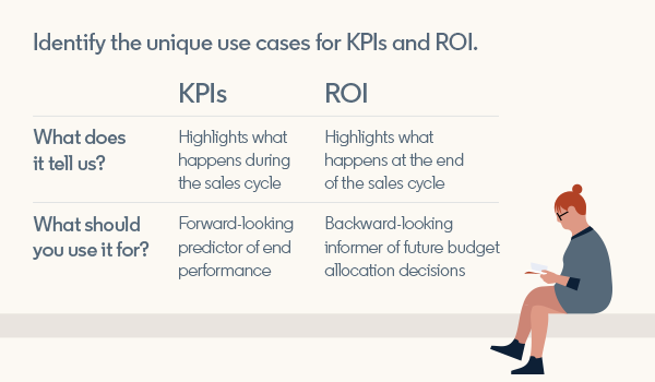 The differences between KPIs and ROIs.