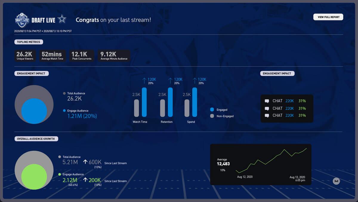 Analytics | Maestro Live Streaming Sports - Solutions