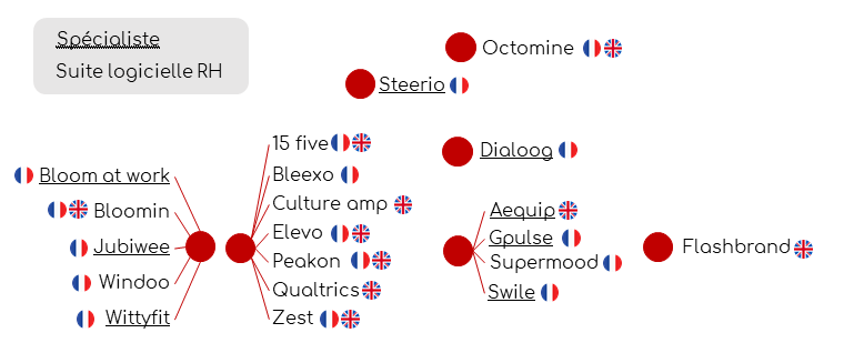 15Five - Aequip - Bloom at work - Bleexo - Bloomin - Culture amp - Dialoog - Flashbrand - Gpulse - Jubiwee - Octomine - Peakon - Qualtrics - Steerio - Supermood - Swile - Windoo - Wittyfit - Zest