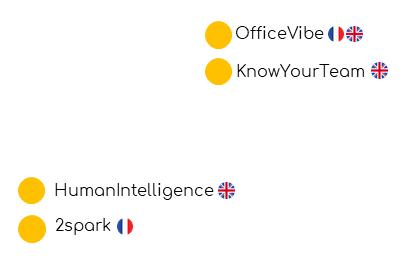 2spark - KnowYourTeam - Humantelligence - OfficeVibe