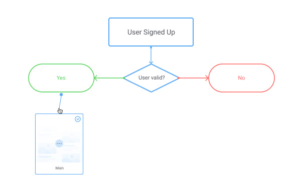 Connect Sitemap andFlows