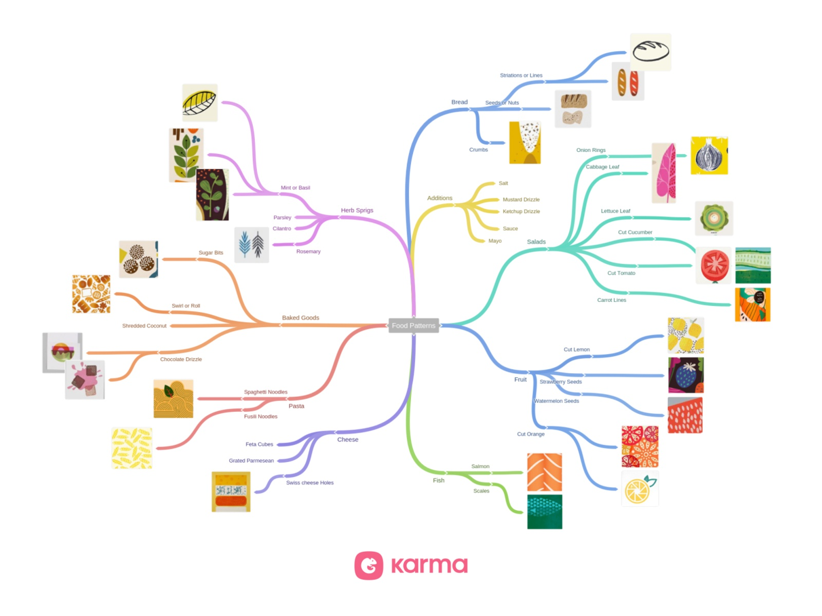 Food Texture Mind Map