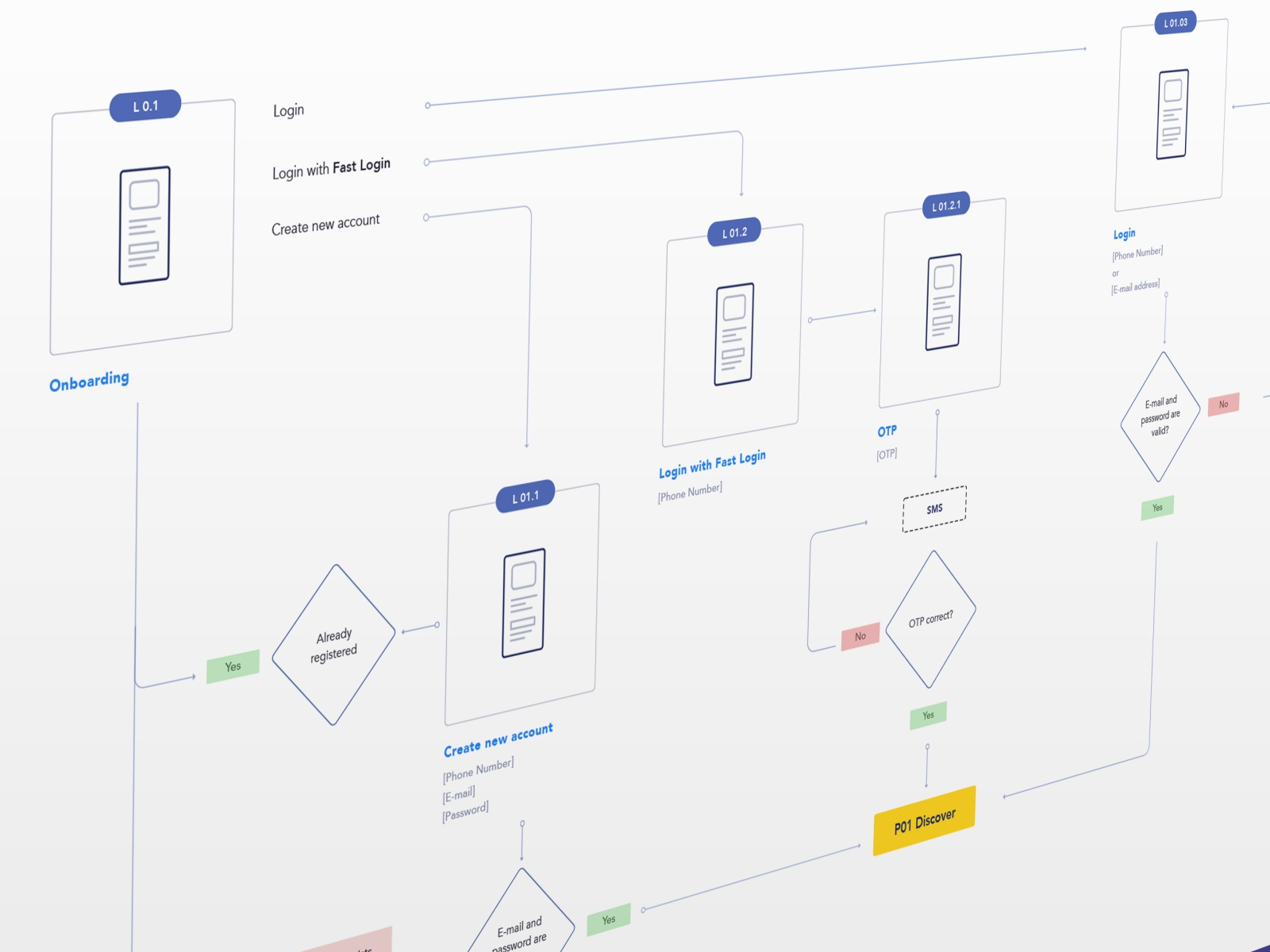 User Flow chart diagram