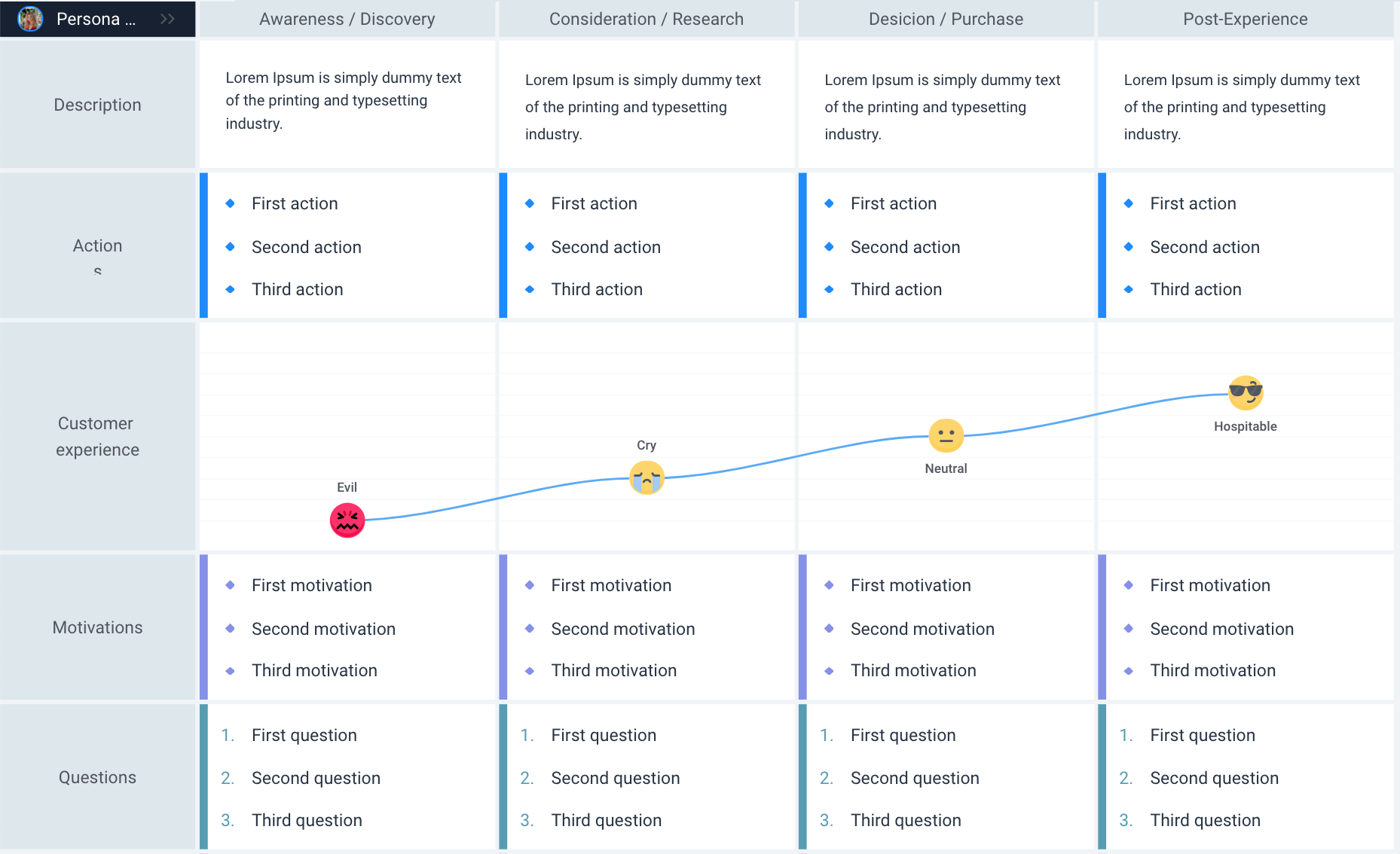 Customer journey map interface by Flowmapp