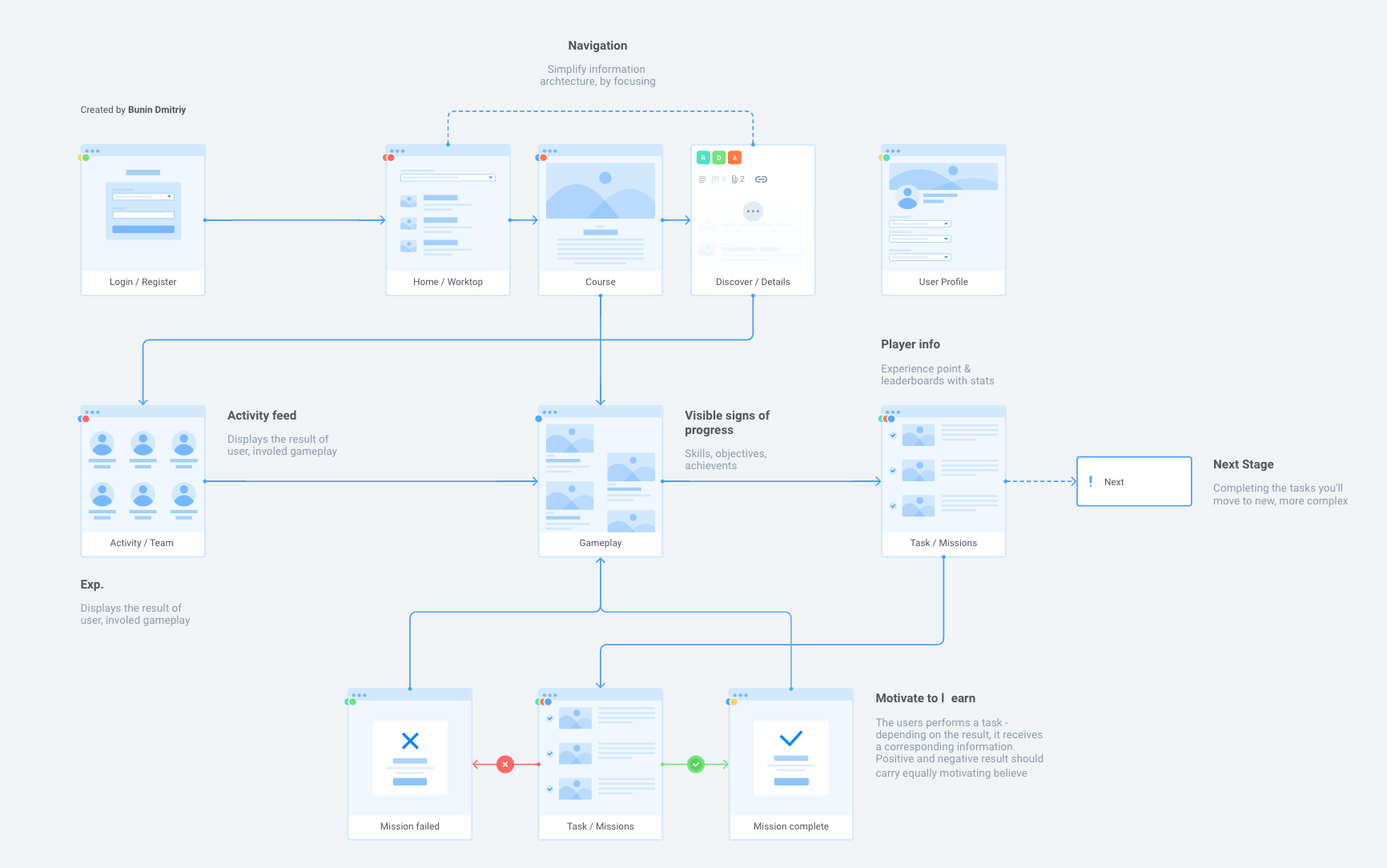 User Flow example